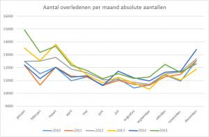 Het totaal aantal overledenen per maand in de periode 2010 tot 2015
