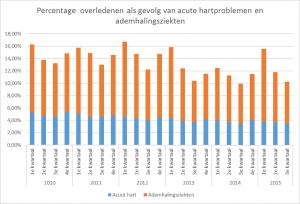 Het percentage overledenen dat overlijdt aan acute hartproblemen en ademhalingsziekten per kwartaal